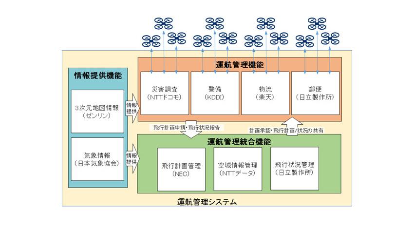 KDDI・ドコモ・NEC・日立等、同一空間で複数事業者のドローン飛行を支援する運航管理システムを実証