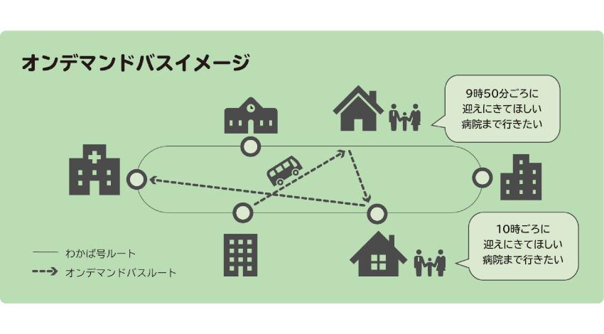 MONET、配車プラットフォーム活用のオンデマンドバス実証実験を横浜市で実施