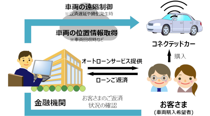 NTTドコモとみずほ銀行、コネクテッドカー活用したオートローンサービスの実証実験をインドネシアで開始