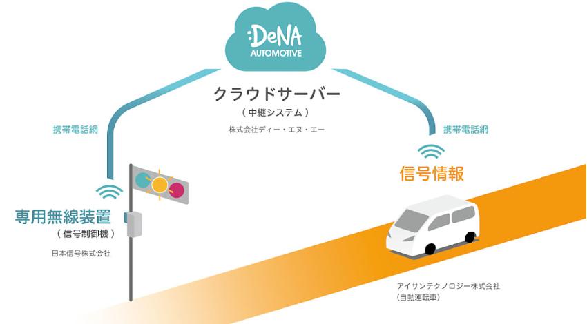 DeNA、自動運転車両に携帯電話網を用いて信号情報を送信する実証実験を公道で実施