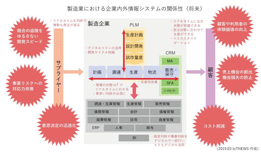 デジタルトランスフォーメーション(DX)とIoTの関係