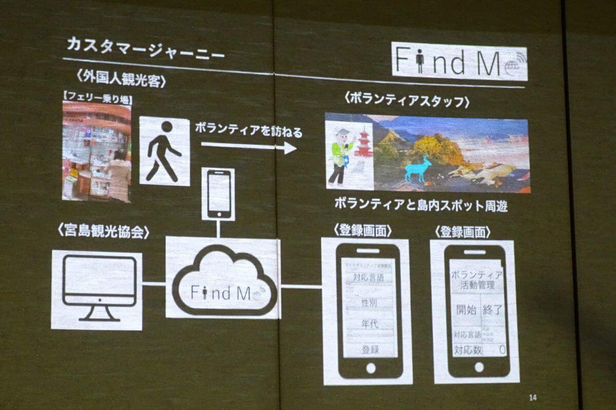 観光地宮島の課題をハッカソンで解決 ー宮島 Digitalization Hack2019 レポート1