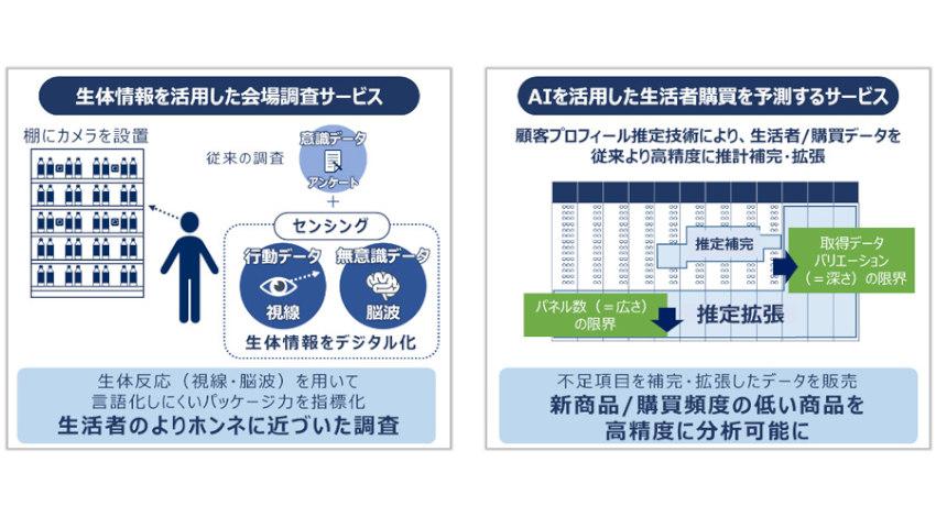 NECとマクロミル、AIや生体情報を活用したインサイトマーケティングサービスを共同開発