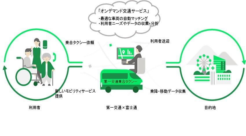 第一交通と富士通、オンデマンド型乗合タクシーの提供開始