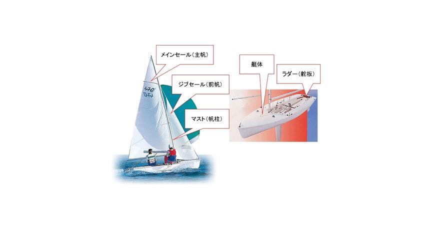 富士通とヤマハ発動機、IoT活用したセーリング470級の帆走性能向上に向けた実証実験を開始