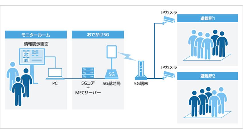 三菱地所とソフトバンク、次世代通信規格5Gを活用した防災訓練の実証実験を実施