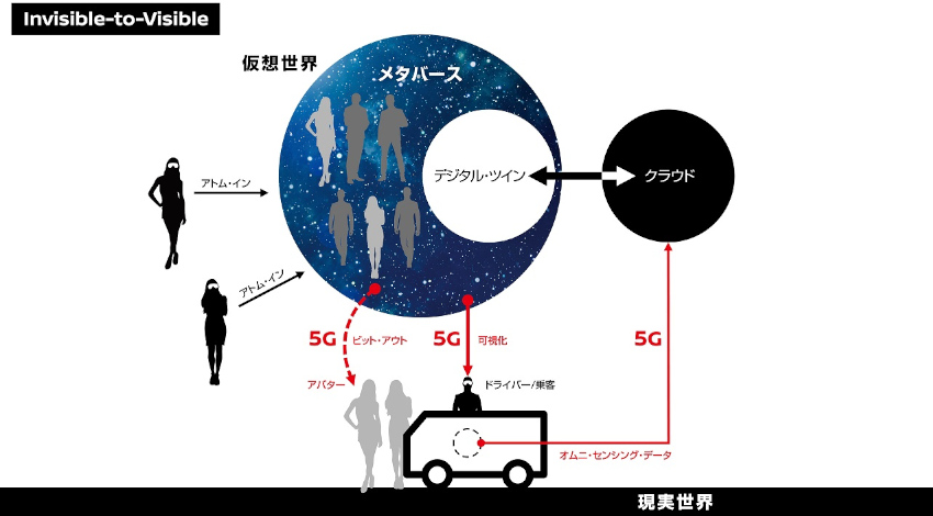 日産とNTTドコモ、ARで遠隔地にいる人物と同乗できるI2V技術の5G走行実証実験を開始