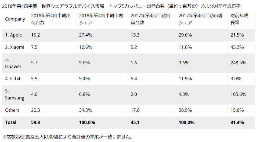 IDC、2018年第4四半期の世界のウェアラブルデバイス出荷台数は前年同期比31.4%増の5,931万台と発表