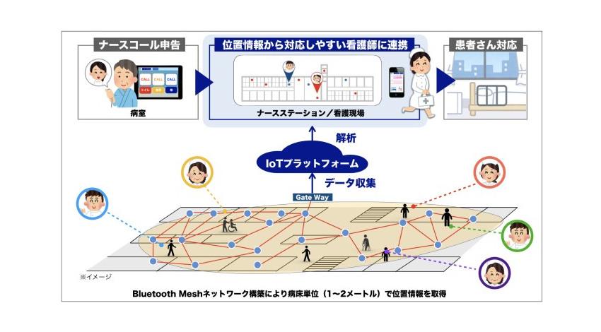 順天堂大学とソフトバンク、スマートホスピタルの実現に向けて連携開始