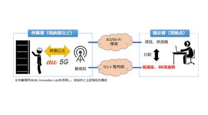 JAL・KDDI等、5Gを活用した航空機整備の遠隔作業支援を行う実証実験を実施