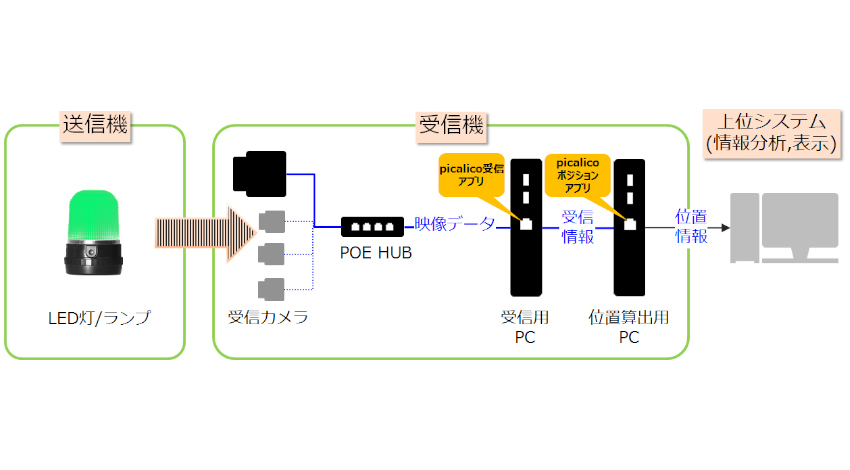 カシオ、独自の可視光通信で移動機器の位置をリアルタイムに測位する「picalico」発売