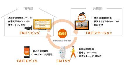 ソニーネットワークコミュニケーションズの「FAIT」、家族の健康管理や見守りも可能な新機能を提供開始