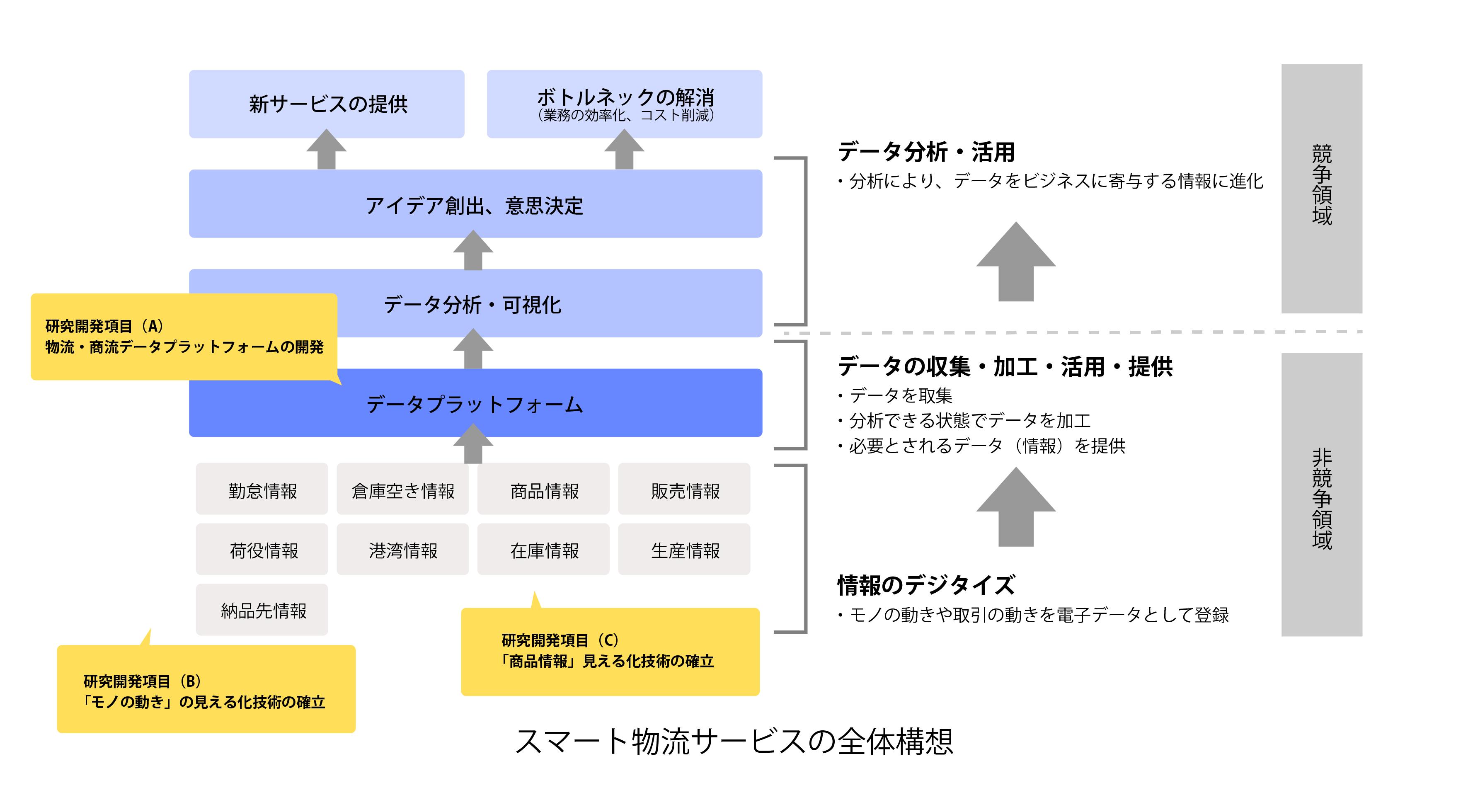 2-1スマート物流サービスの全体の構造