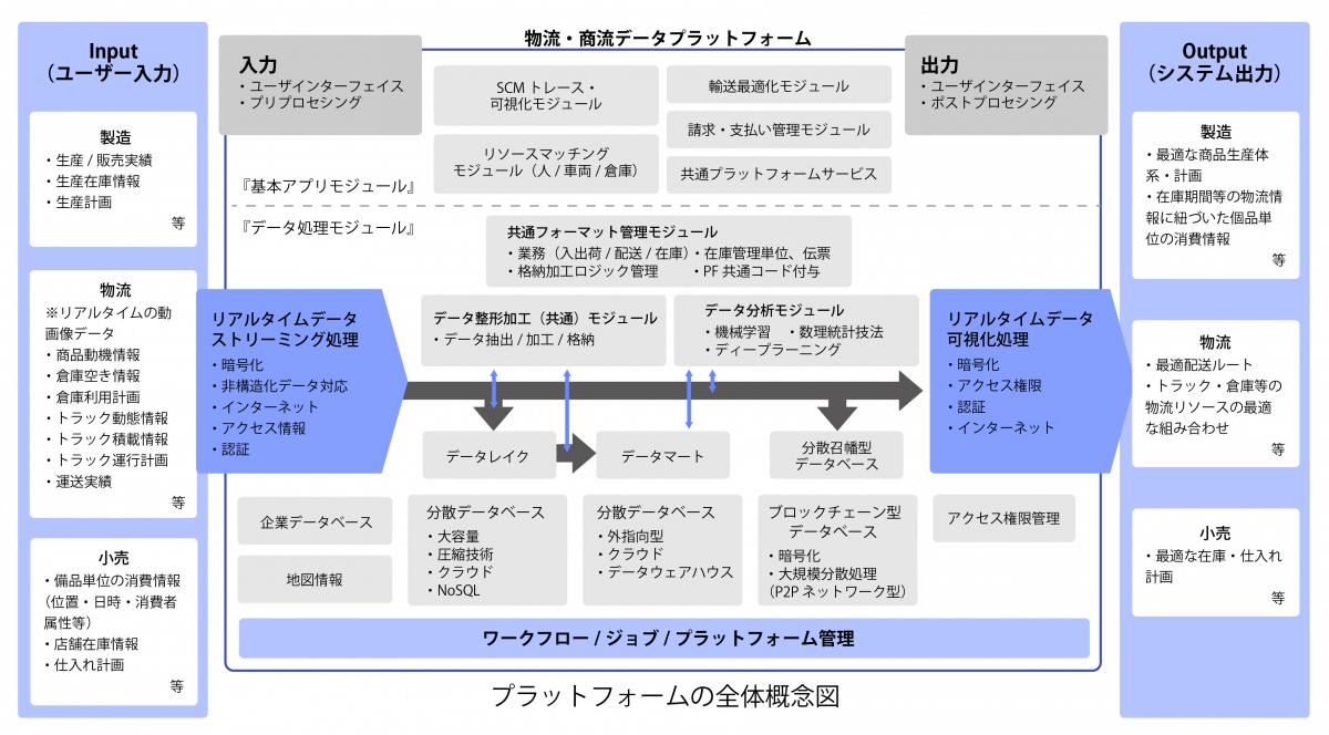 2-3プラットフォームの全体概念図