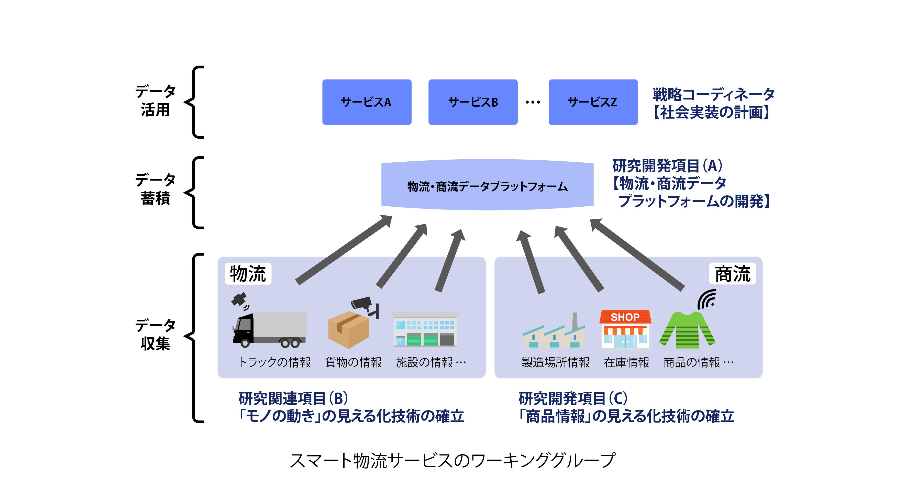 2-5スマート物流サービスのワーキンググループ
