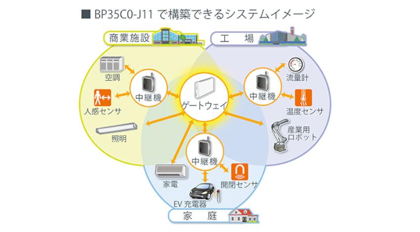 ローム、Wi-SUN Enhanced HAN対応の無線通信モジュール「BP35C0-J11」を開発