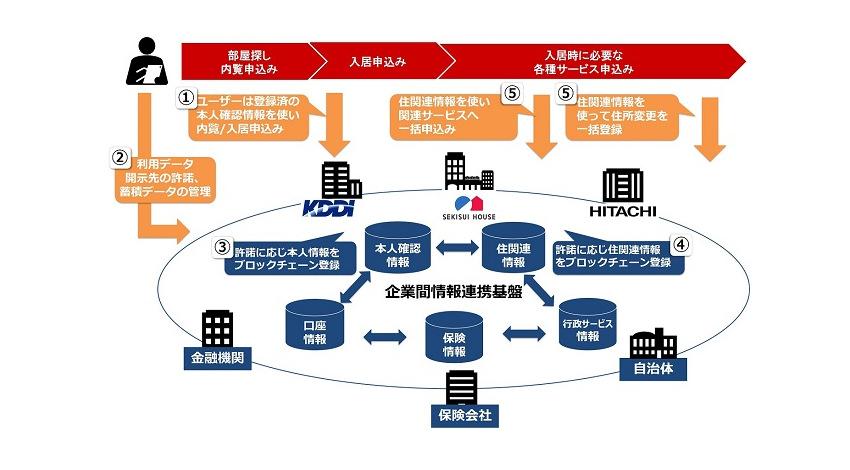積水ハウス・KDDI・日立、ブロックチェーン活用した企業間情報連携基盤の実現に向け協創を開始