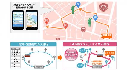 NTTドコモ、AIを活用したオンデマンド交通システム「AI運行バス」提供開始