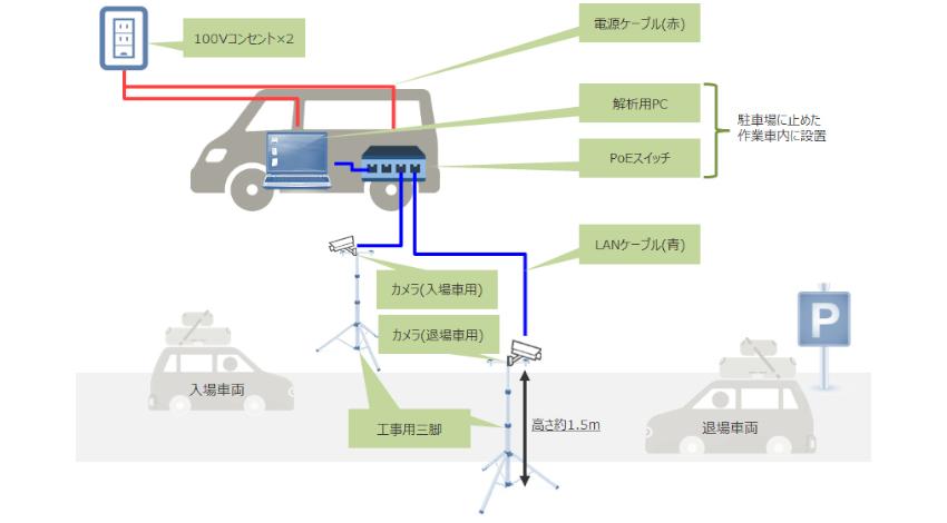 ジャパンシステム、世界文化遺産・崎津集落で「観光客動態把握のための車両ナンバー解析実証実験」を実施