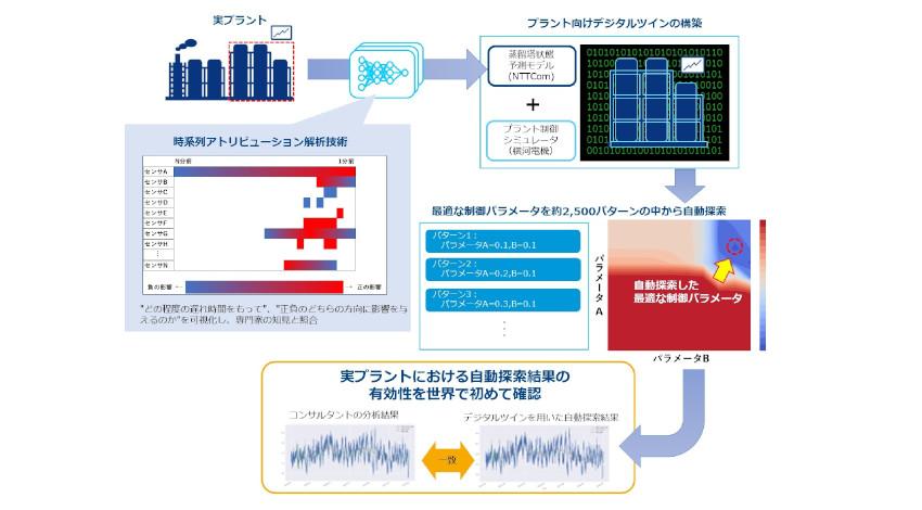 NTTコミュニケーションズ、化学プラント改善における制御パラメータ値の有効性を確認
