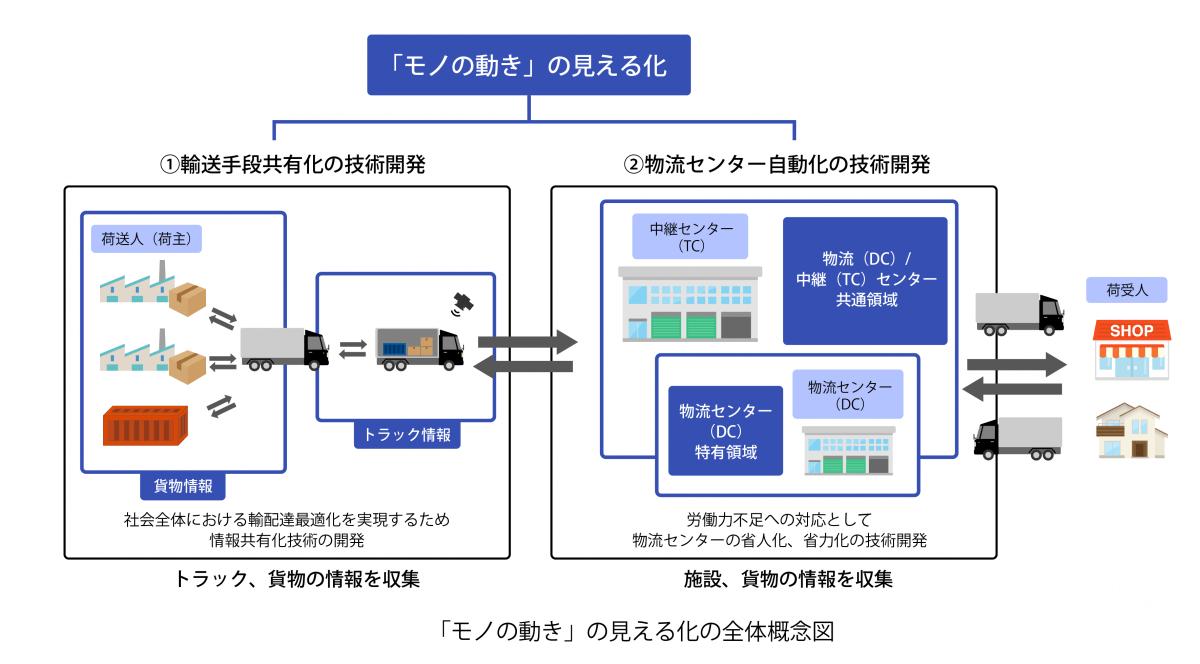 2-6「モノの動き」の見える化の全体概念図