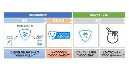 大日本印刷がVDOOと提携、サイバー攻撃からIoT機器を保護する脆弱性対策ソリューションを提供