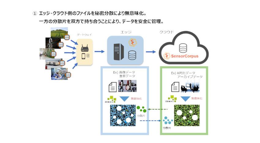 インフォコーパスとZenmuTechが業務提携、IoT機密データ保全を強化する製品を共同開発