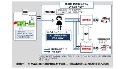 救急自動通報システム「D-Call Net」、新たにSUBARU・日産・マツダにも搭載