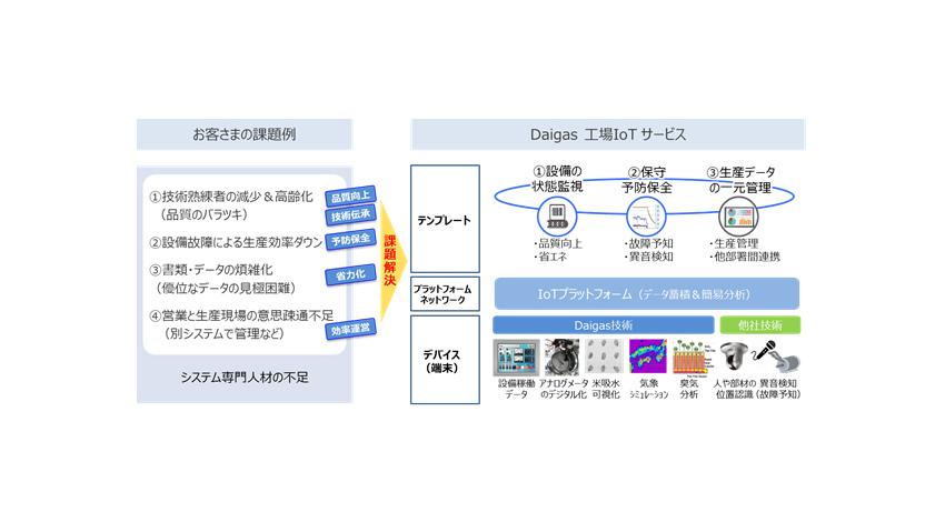 大阪ガス、IoTで工場の生産性を向上するソリューションサービスを開始