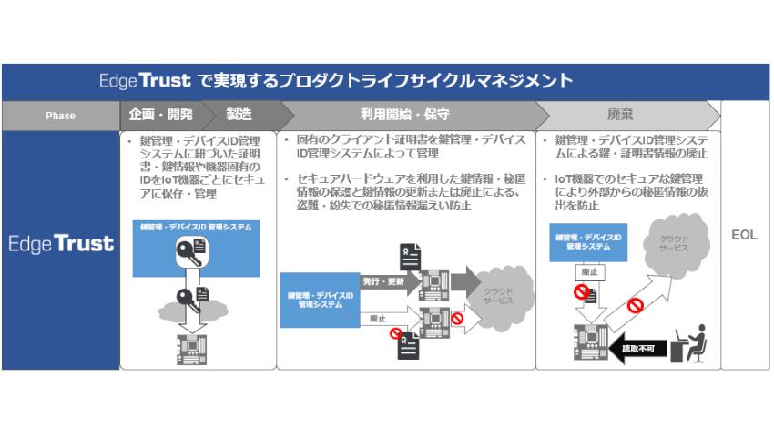ユビキタスAIコーポレーションと凸版印刷がルネサスと協業、産業用IoT機器向けマイコン「RX65N」を利用したセキュアなIoT機器管理が可能な「Edge Trust」を提供開始