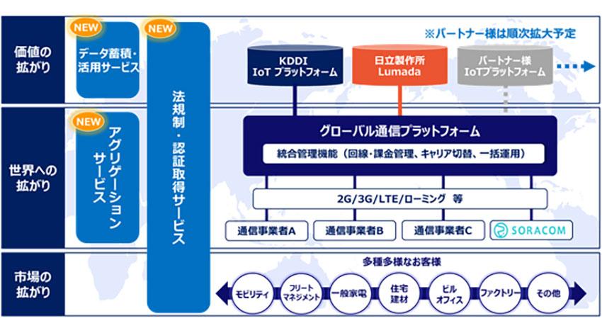KDDI、企業のグローバルIoTビジネスをサポートする「IoT世界基盤」の受付を開始