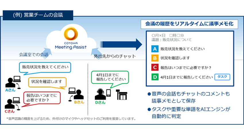 NTT Com、AIが自動で文字起こしや翻訳を行う議事メモ作成サポートサービス「COTOHA Meeting Assist」の提供を開始