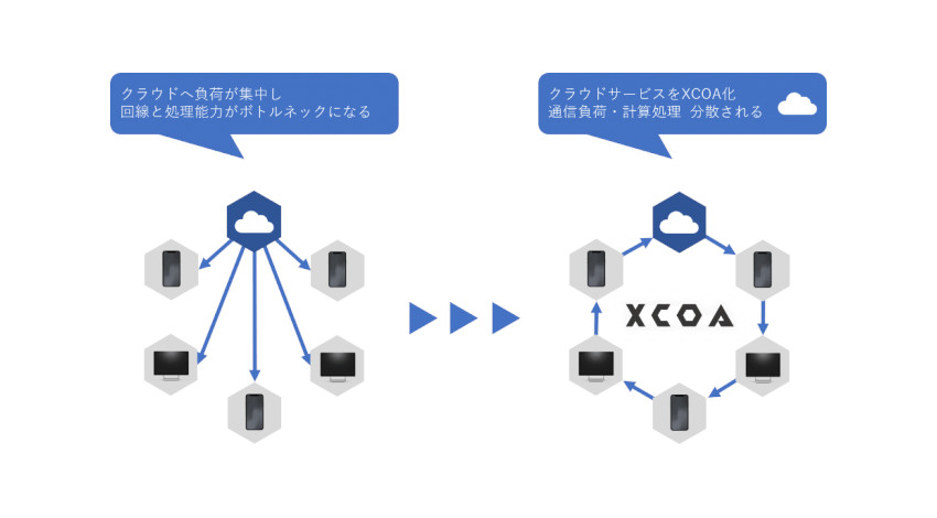 TRIART、ブロックチェーンの応用でコンピュータ・IoT機器を参加型スーパーコンピュータにする「XCOA」を展開