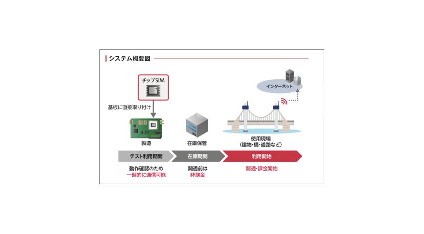 mtes Neural Networks、構造物の傾きをリアルタイムに検知する「IoT構造ヘルスモニタリングシステム」にIIJのチップSIMを採用