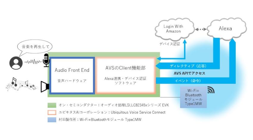 ユビキタスAIコーポレーション、組込み機器にクラウドベースの音声サービスを搭載してAmazon Alexaと通信可能にするソフトウェア開発キットを販売
