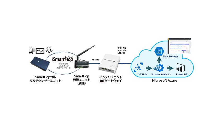 東京エレクトロン デバイス、センサーデータをMicrosoft Azure上で可視化する「Azure IoTキット-920」販売開始