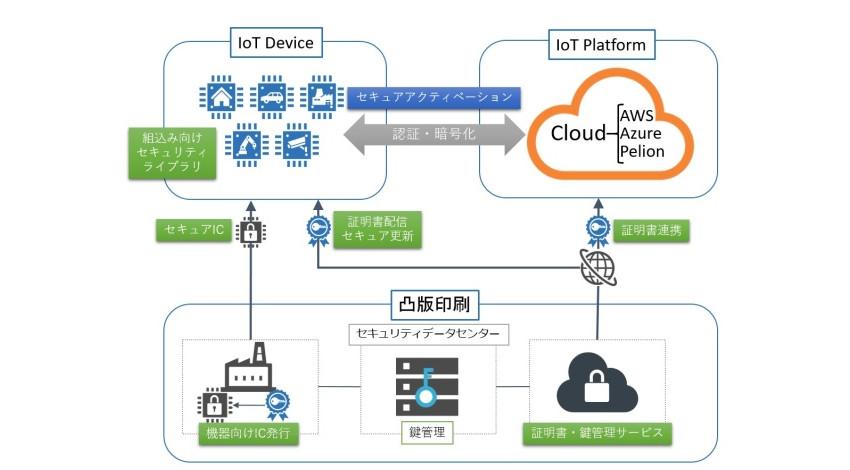 凸版印刷、IoT機器からクラウド接続間の通信一括管理サービス「トッパンセキュアアクティベートサービス」の提供開始