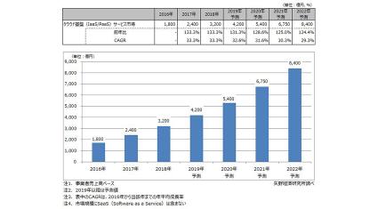 矢野経済研究所、2018年のクラウド基盤サービス市場は前年比133.3%の3,200億円と推計