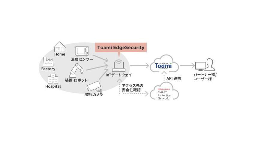 NSW、トレンドマイクロのTMISをベースにしたIoTデバイス用セキュリティソリューションを提供開始