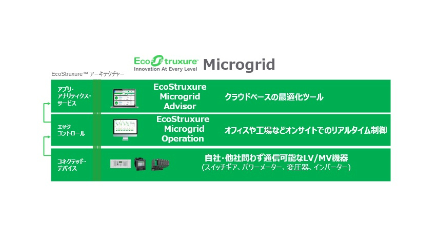 シュナイダーエレクトリック、日本市場でマイクログリッド向け事業に参入