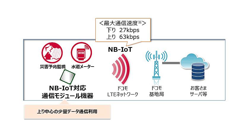 NTTドコモ、IoT機器向け新料金プランと通信方式「NB-IoT」を提供開始