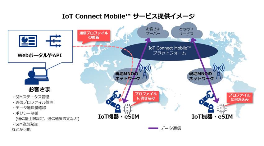 NTTコミュニケーションズ、グローバルなIoTビジネスを展開するeSIM技術を用いたモバイル通信サービス「IoT Connect Mobile」提供開始