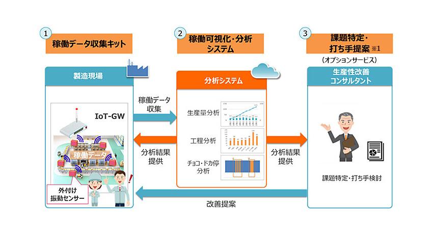 NTTドコモ、製造ラインの稼働状況をリアルタイムに可視化する「docomo IoT製造ライン分析」を提供開始