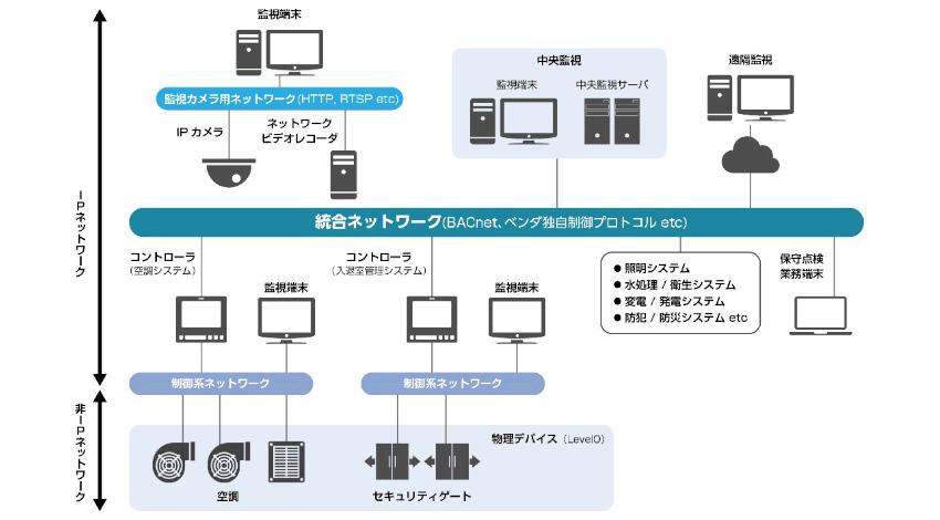 マクニカネットワークス、ビルシステムのセキュリティ対策を行う制御ネットワーク監視ソリューションを開発