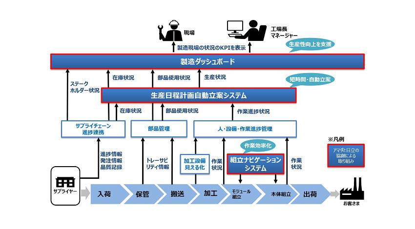 アマダと日立、IoTを活用した次世代製造モデルを国内の主要拠点に構築
