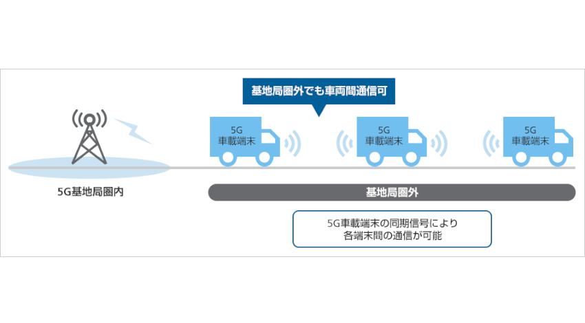 ソフトバンク、基地局圏外での5G-NRに基づく車両間直接通信で1ms以下の低遅延通信を実現