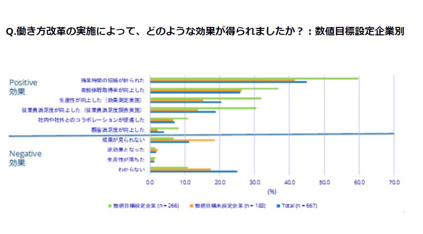 IDC、働き方改革を実施する企業は66.7%と発表
