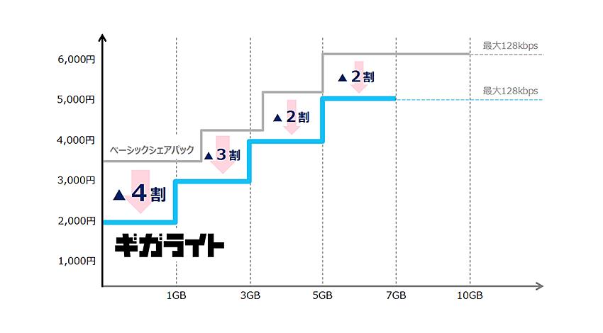 NTTドコモ、最大4割安く利用できる新料金プラン「ギガホ」「ギガライト」を提供開始