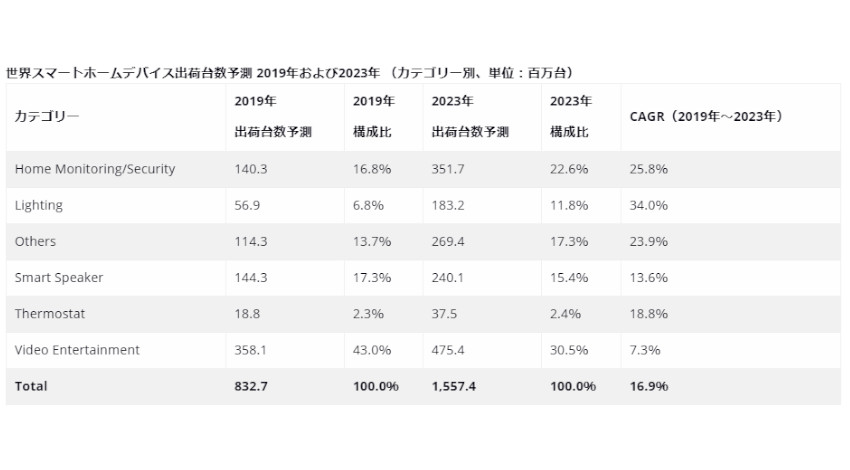 IDC、2019年世界のスマートホームデバイス出荷台数は前年比26.9%増の8億3,270万台と予測