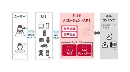 NTTドコモ、対話型AIサービス「ドコモAIエージェントAPI」を提供開始